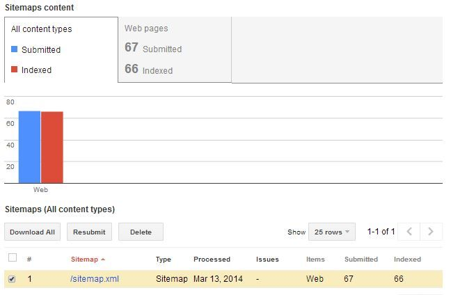 google search console webmaster tools improve on page seo