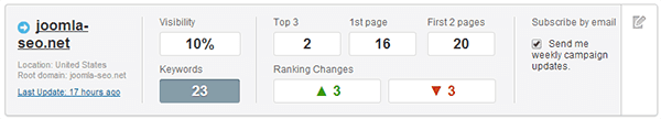 semrush-rank-checking