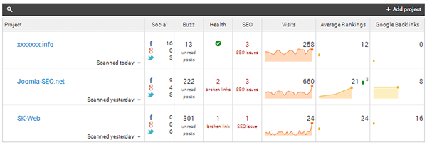 webceo seo audit dashboard